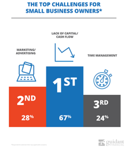 Top small business challenges