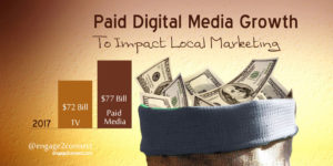 Small business marketing impacted by paid media marketing growth