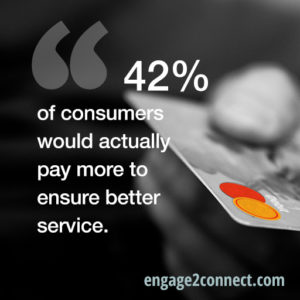 42% of consumers would actually pay more to ensure better service.